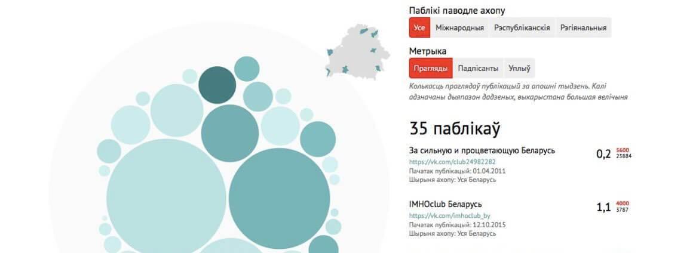 Эксперты iSANS составили интерактивную карту антибеларусских сообществ в социальных сетях